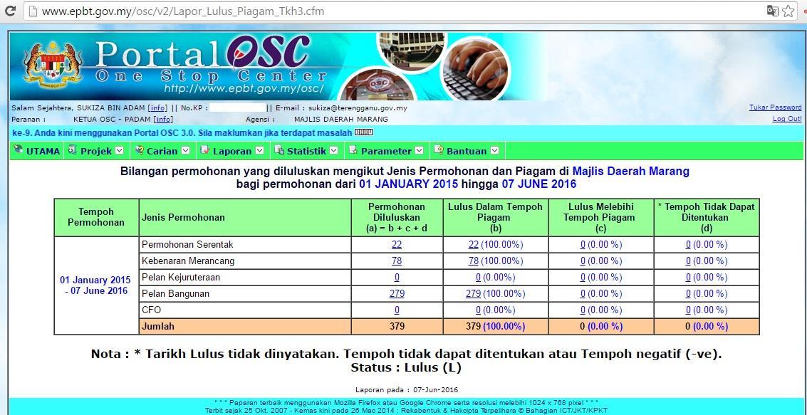 Dataset MDM OSC